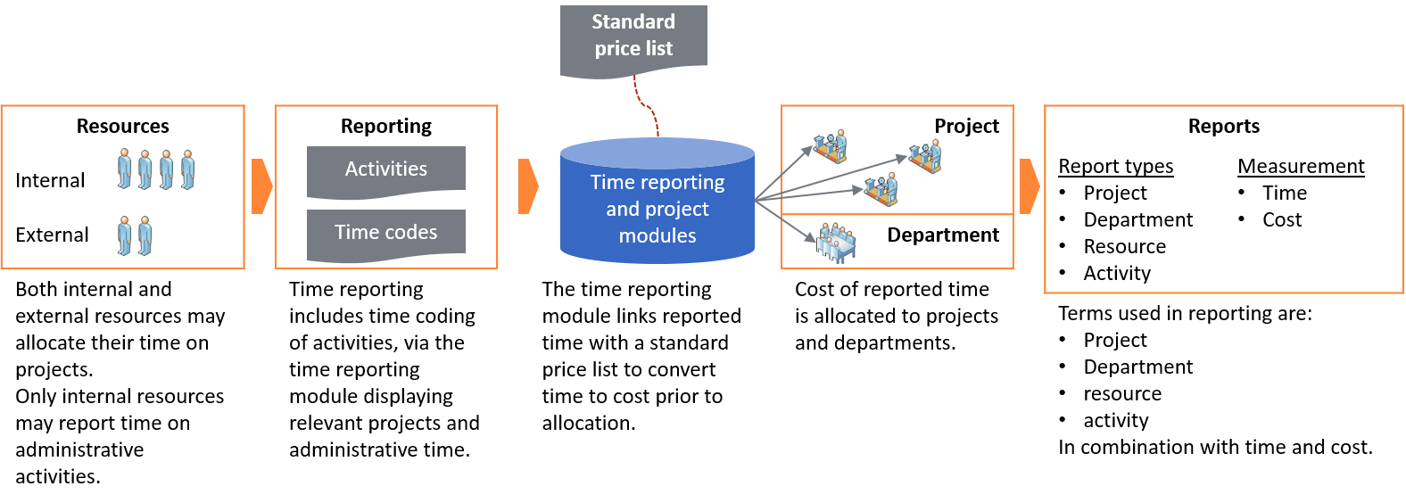 Description of time reporting